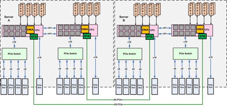 Figure 1 - Open Source