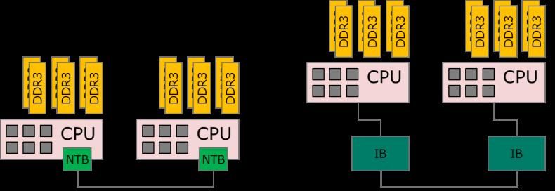 Figure 2 - Open Source