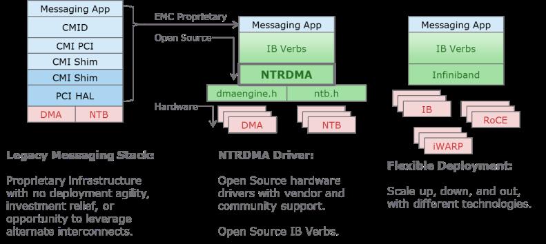 Figure 3 - Open Source