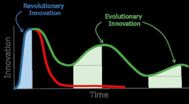 Innovation graphic
